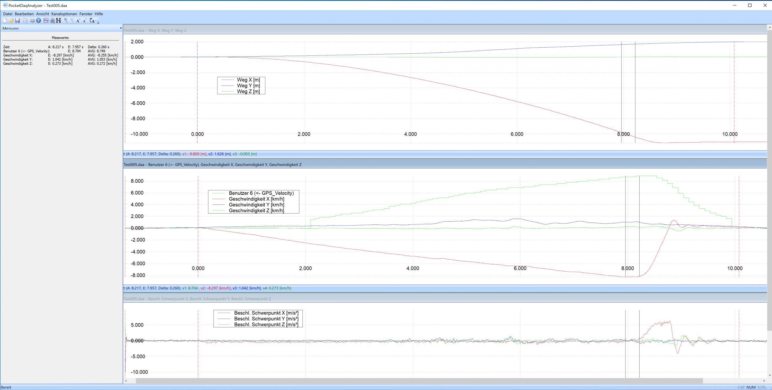 Auswertung der PicDaq-Daten